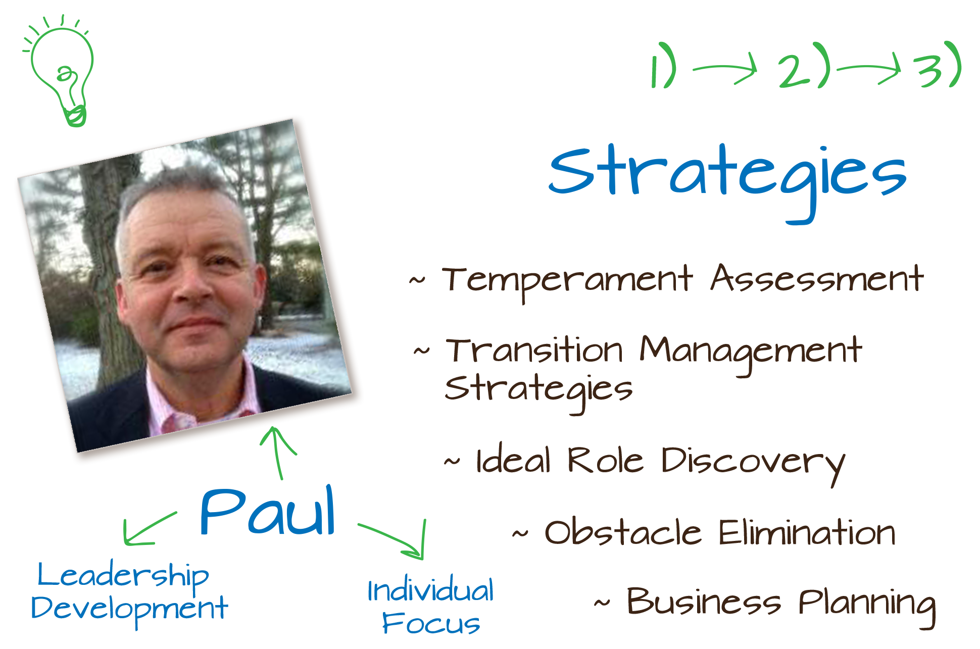 Strategies graphic and about Paul